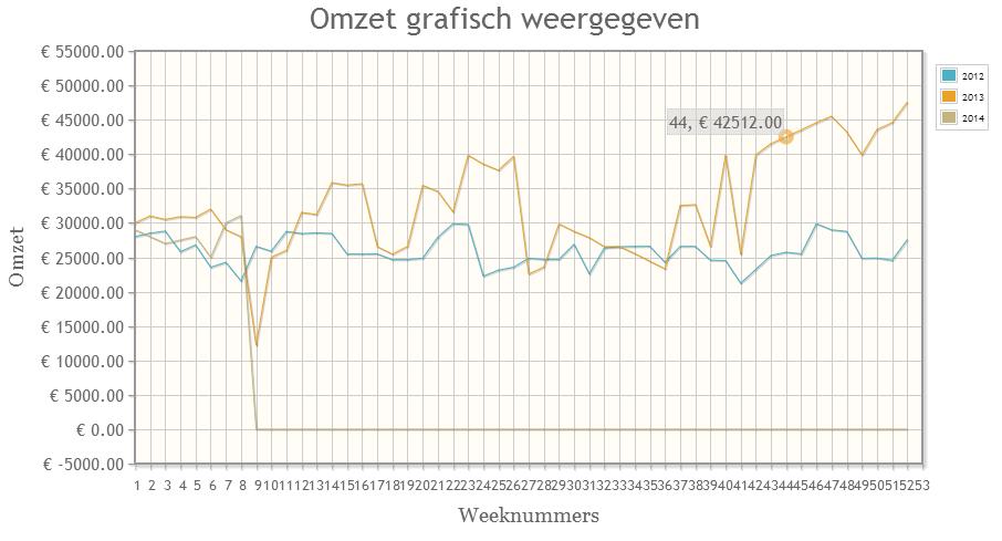 omzet_grafiek